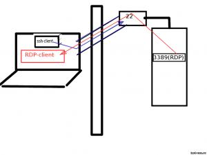 ssh_tunneling_scheme