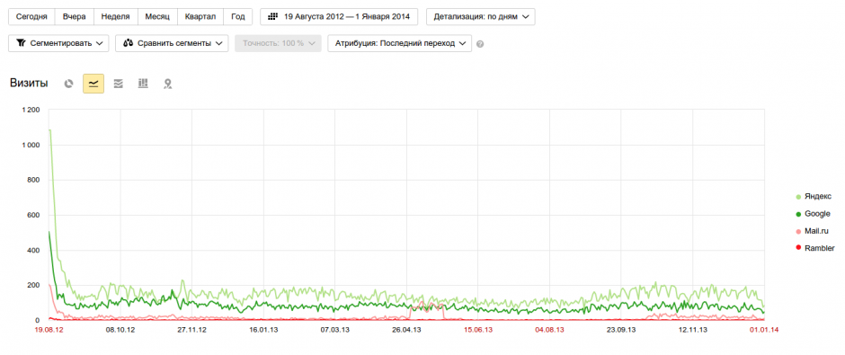 Анализ поискового трафика за 2013