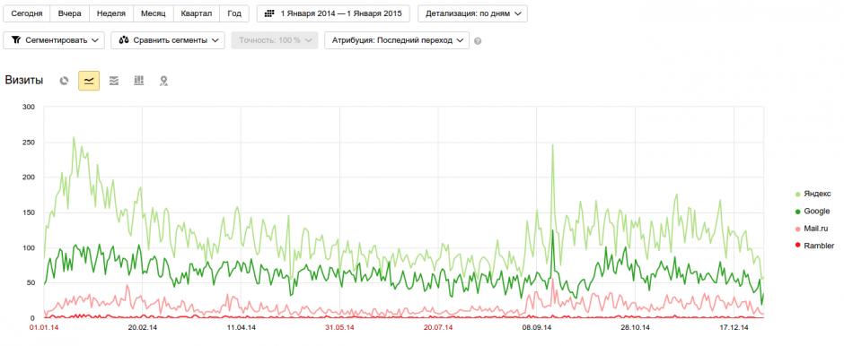 Анализ поисковго трафика за 2014 год