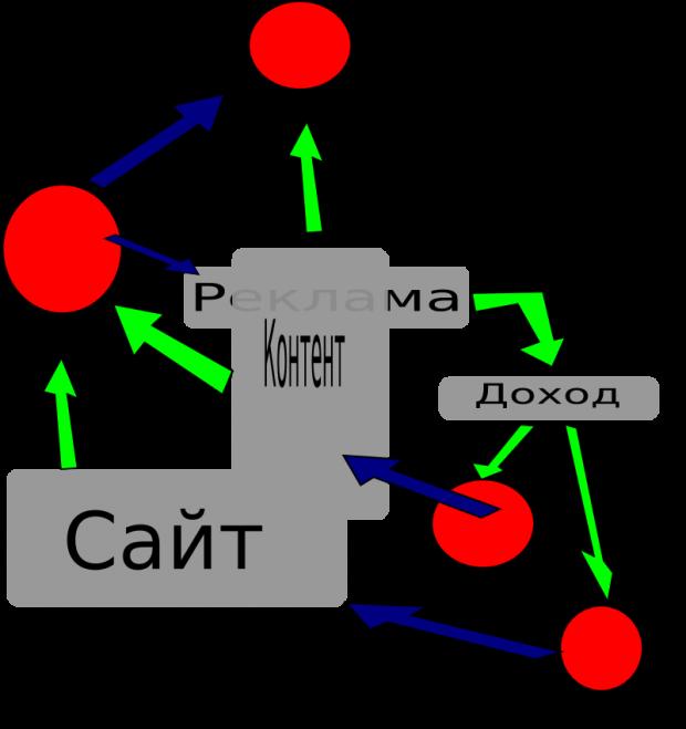 Концепция партнерской программы