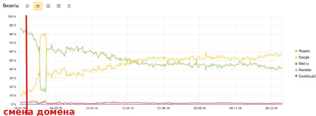 percent-rates-google-yandex