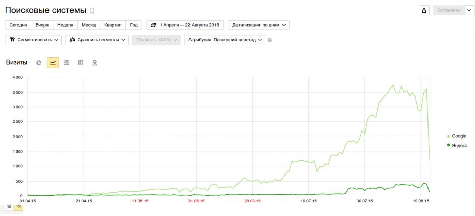 Рост трафика с гугла с 0 до 5к за полгода