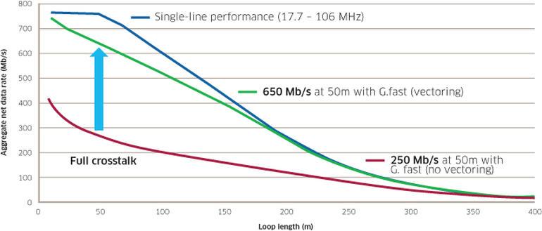 График G.fast зависимость скорости от длины кабеля