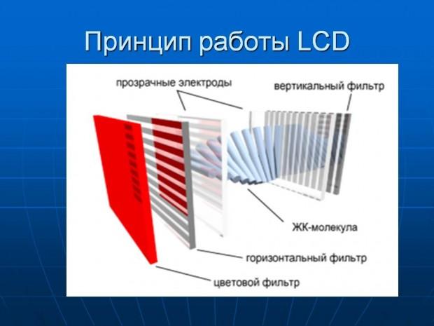 Устройство и принцип работы LCD-монитора