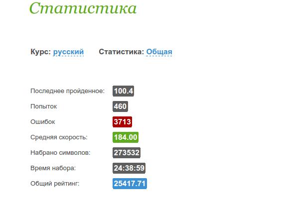 Статистика обучения слепой печати на русском языке
