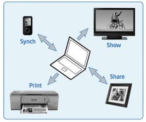 как работает wi-fi direct