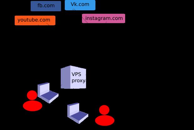 shema-ispolzovania-proxy