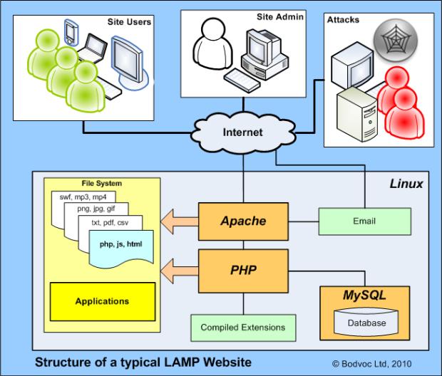 Классическая связка LAMP - Linux Apache Mysql PHP