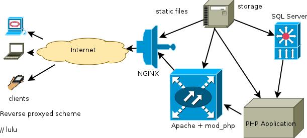 nginx-apache-scheme