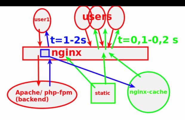 nginx-cache-scheme