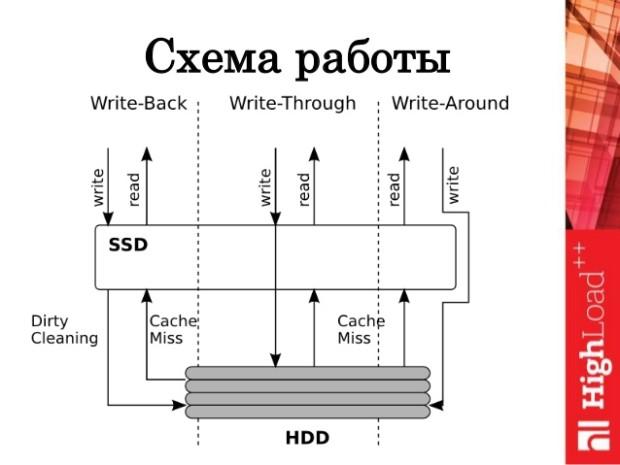 ssd-boost-scheme