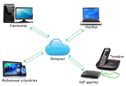 Как сделать чтобы компьютер нашел телефон через юсб 41