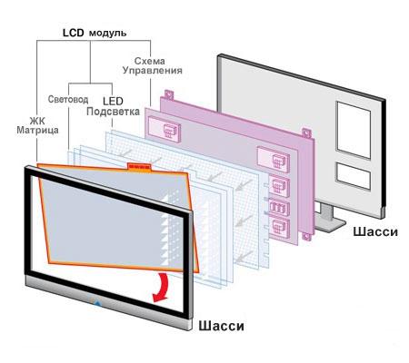 Схема LED LCD дисплея