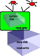 """Системный диск в режиме """"только чтение"""""""