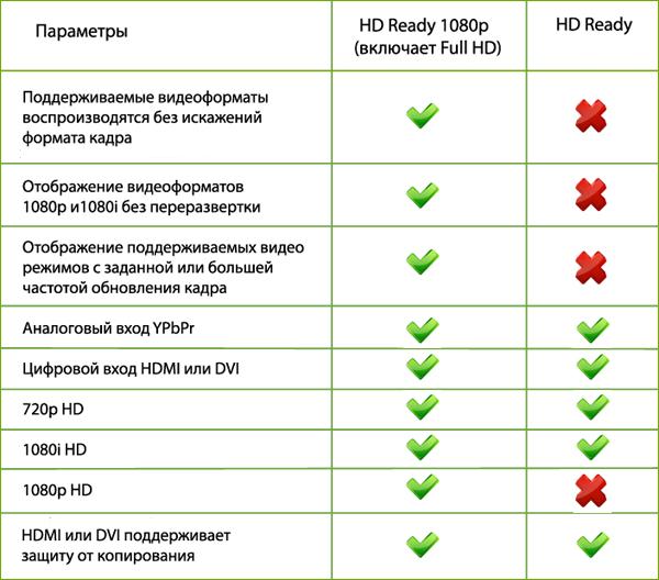 Отличия 1080p от обычного HD